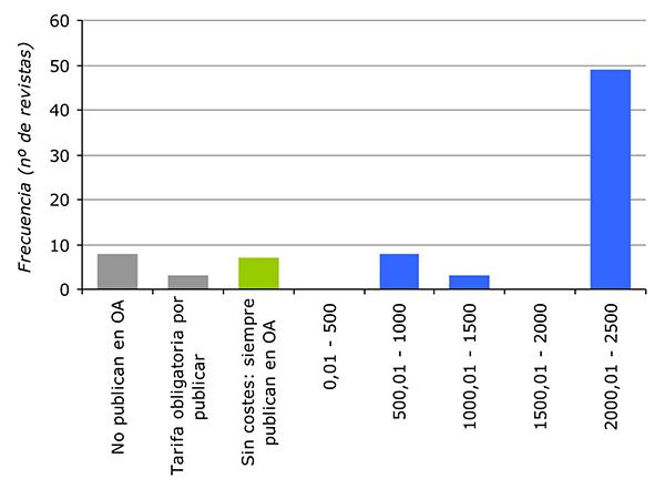 Costes por publicar en acceso abierto (OA)