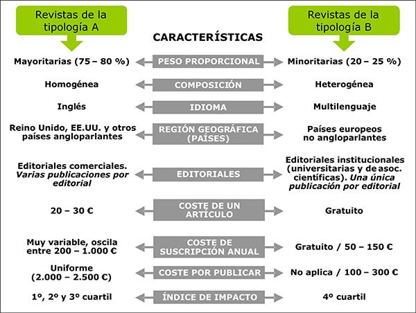 Caracterización tipológica de las revistas