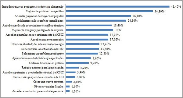 Principales motivaciones para la interacción con el CSIC