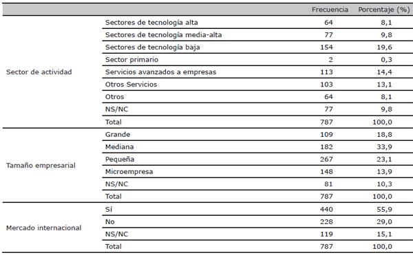 Características de las empresas de la muestra