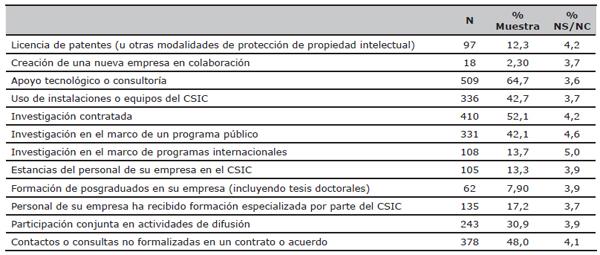 Mecanismos utilizados por las empresas en su relación con el CSIC