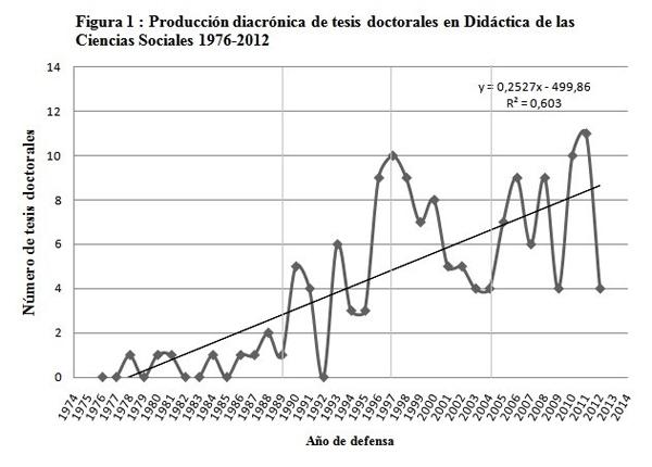 Producción diacrónica de tesis doctorales en Didáctica de las Ciencias Sociales 1976-2012