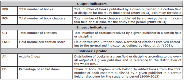 Definition of the indicators displayed by publisher