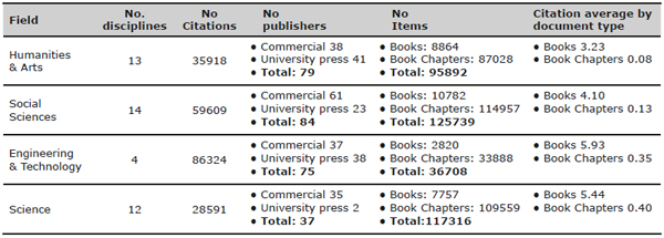 General overview of the number of publishers analysed by broad areas