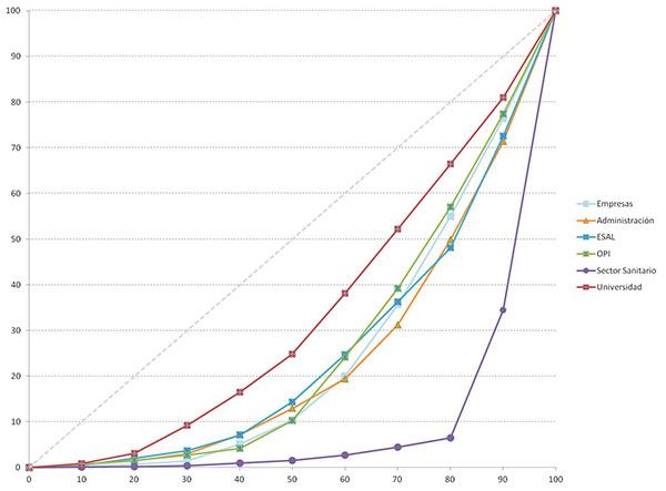 Curva de Lorenz o grado de concentración de la producción científica de los sectores institucionales españoles por áreas (WoS 2000–2011)