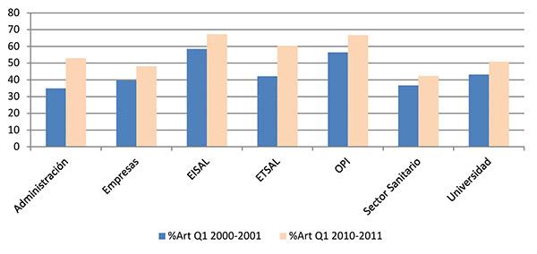 Evolución del porcentaje de artículos en revistas del primer cuartil (Q1) de los sectores institucionales españoles (WoS 2000–2001, 2010–2011)