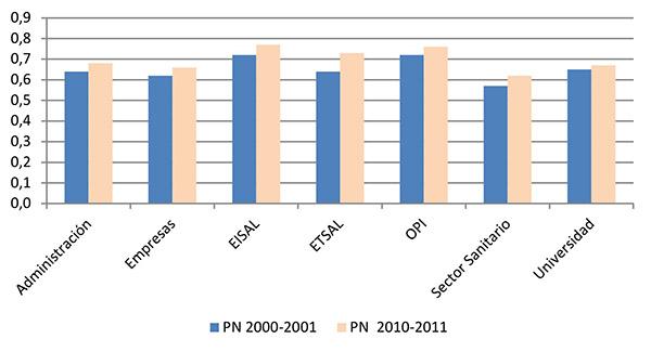Evolución del porcentaje de artículos en revistas de la Posición Normalizada (PN) de los sectores institucionales españoles (WoS 2000–2001, 2010–2011)