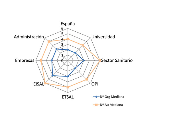 Mediana del número de autores y organismos de los sectores institucionales españoles (WoS 2000–2011)