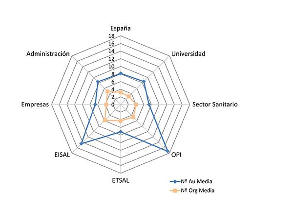 Media del número de autores y organismos de los sectores institucionales españoles (WoS 2000–2011)