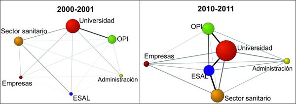 Colaboración entre los sectores institucionales españoles (WoS 2000–2001 y 2010–2011)