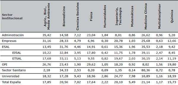 Perfil de actividad temática de los sectores institucionales españoles y del total del país (distribución porcentual de la producción por áreas) (WoS 2000–2011)