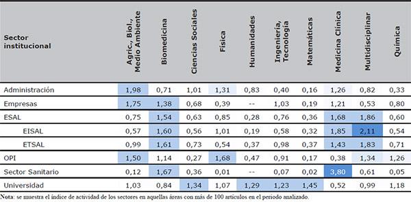 Especialización temática de los sectores institucionales españoles a través de su índice de actividad (WoS 2000–2011)