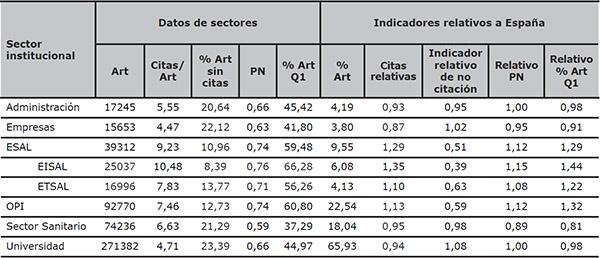 Actividad e impacto de los sectores institucionales españoles: indicadores absolutos y relativos al total del país (WoS 2000–2011)