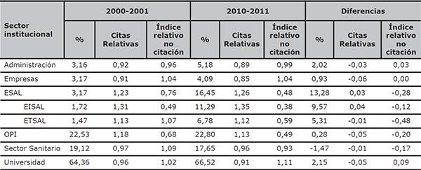 Evolución del porcentaje de artículos de los sectores institucionales españoles e indicadores de impacto relativos a España (WoS 2000–2001 y 2010–2011)