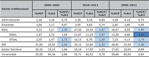 Distribución comparativa del porcentaje de HCP y artículos de España por sectores institucionales (WoS 2000–2011 y bienios 2000–2001 y 2010–2011)