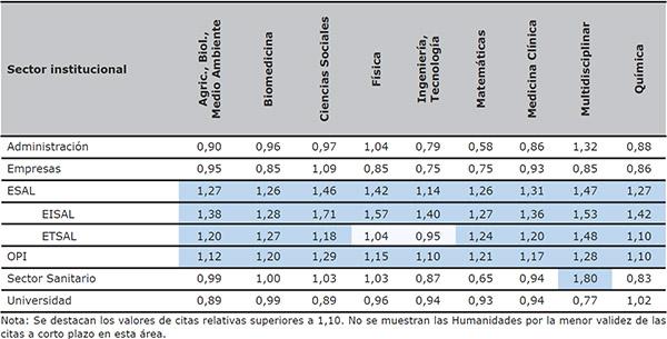 Citas relativas a España de los sectores institucionales españoles por áreas temáticas (WoS 2000–2011)