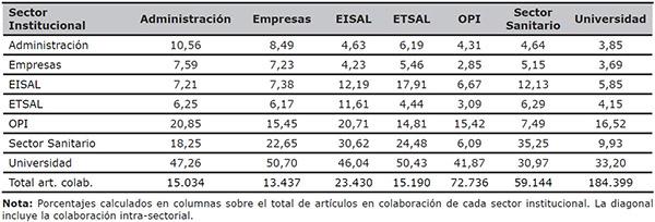 Porcentaje de colaboración intersectorial de la producción científica española (WoS 2000–2011)