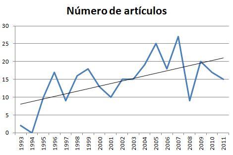 Número de artículos sobre mejora continua