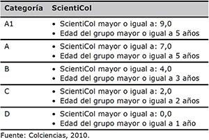Categorías de los grupos de investigación