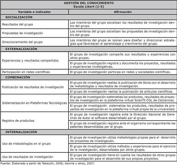 Variables e indicadores de Gestión del conocimiento