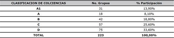 Grupos de la muestra de acuerdo a la clasificación de Colciencias