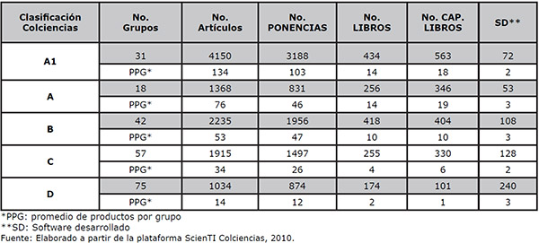 Número de productos por grupo de la muestra (Ventana de observación 2006-2010)