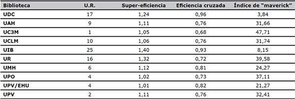 Comparación entre el número de unidades de referencia (U.R.)  de las bibliotecas eficientes  y los coeficientes de super-eficiencia y eficiencia cruzada en el modelo CCR para el 2008