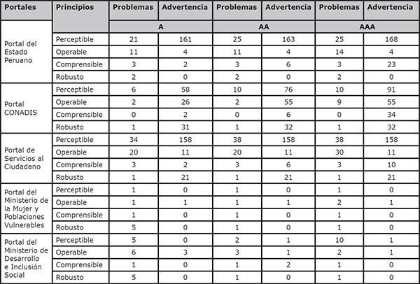 Resultados de la evaluación de los portales del Estado peruano, con WCAG 2.0 y TAW