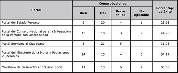 Resultados de la evaluación realizada a los Portales del Estado evaluando 2 páginas web