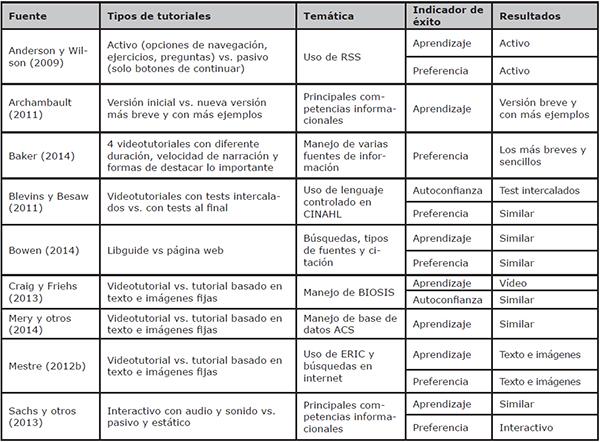 Estudios primarios: comparación de tutoriales
