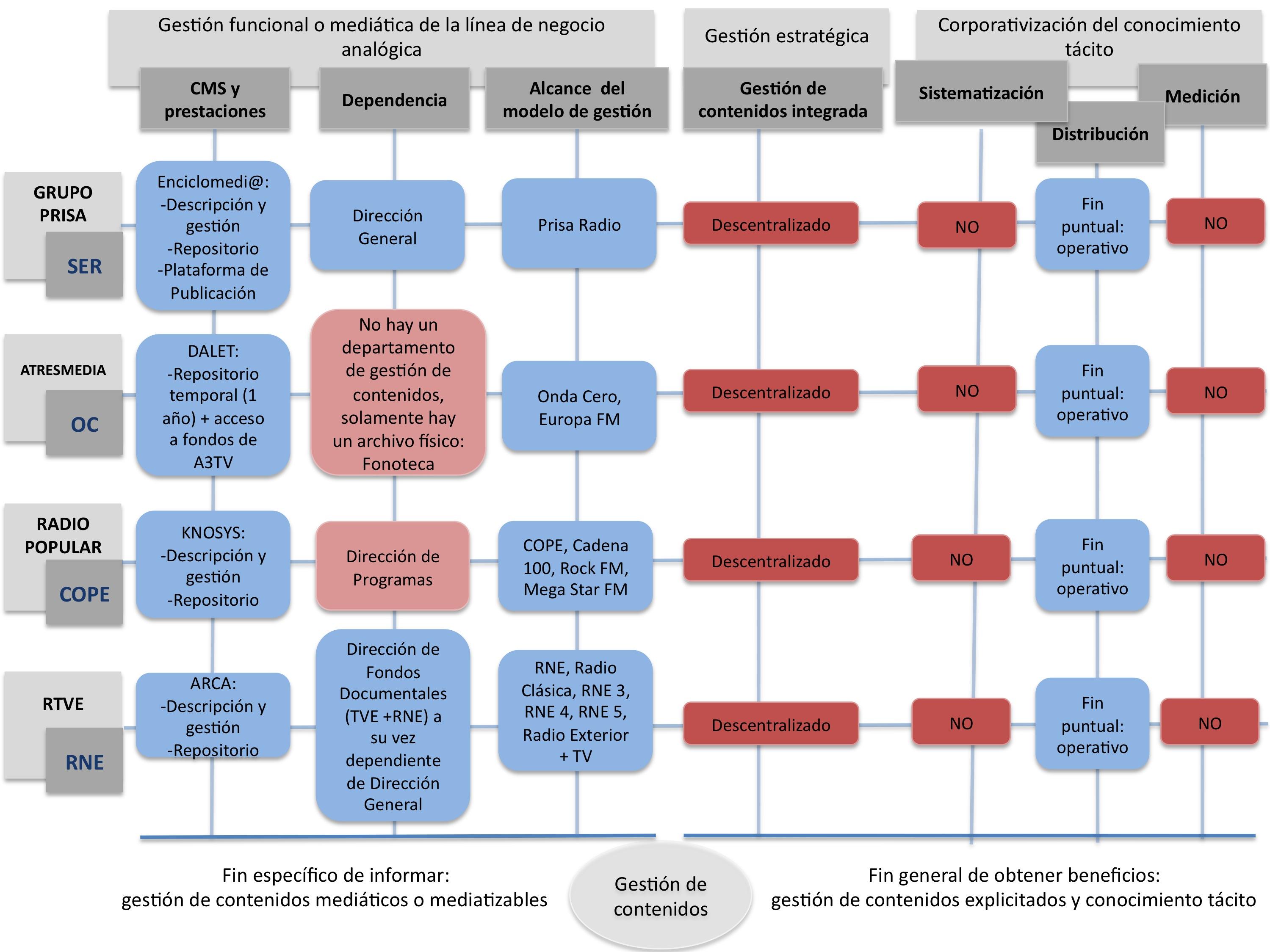 Propuesta conceptual de un modelo de gestión de contenidos y del ...