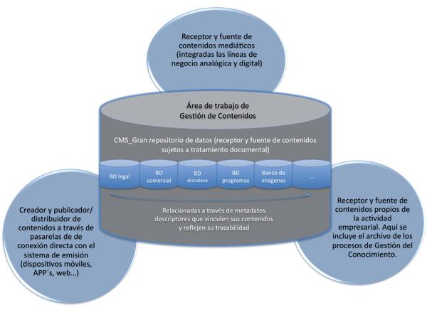 Propuesta de las funciones del área de gestión de contenidos
