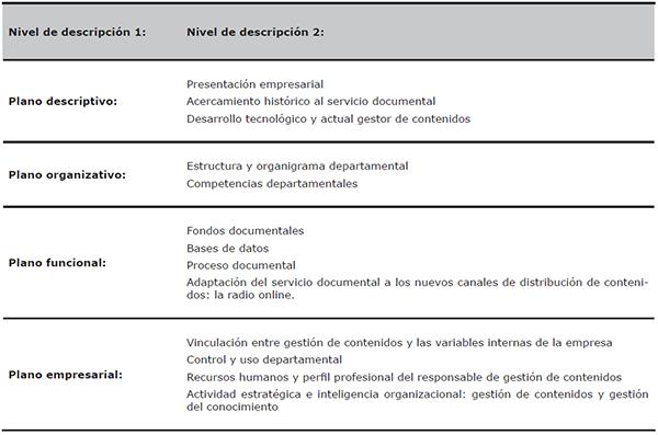 Unidades de análisis del estudio comparativo de los modelos de gestión de contenidos y del conocimiento de SER, Onda Cero, COPE y RNE