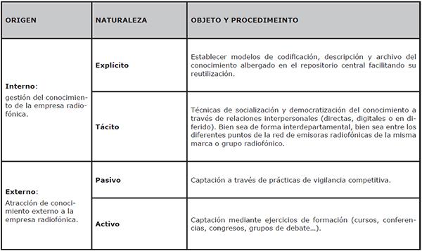 Objeto y procedimiento de la gestión del conocimiento en el contexto radiofónico