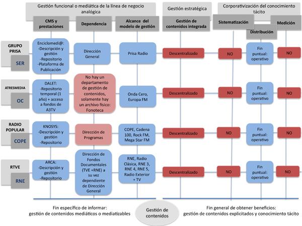 Resumen gráfico del estudio de casos