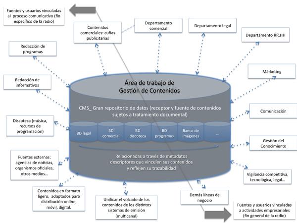 Propuesta de modelo de gestión de contenidos transversal a toda la actividad empresarial