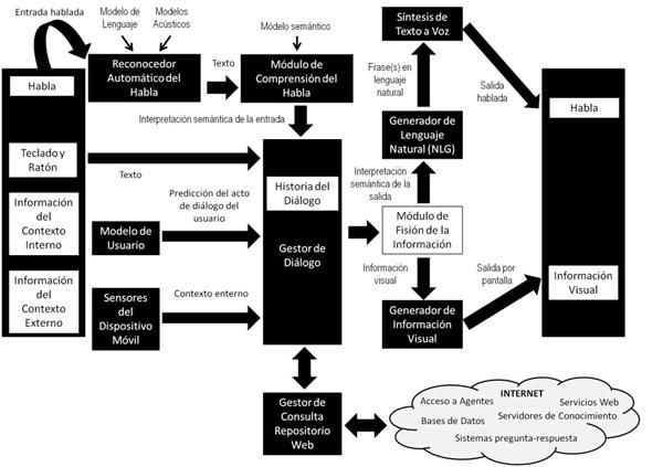 Arquitectura propuesta para la generación de sistemas de diálogo multimodales en dispositivos móviles Android