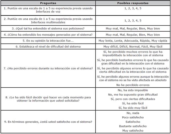 Cuestionario de evaluación utilizado para la evaluación de la aplicación