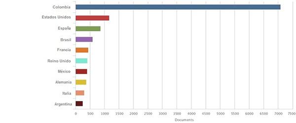 Afiliación nacional de los autores de los documentos en 2013