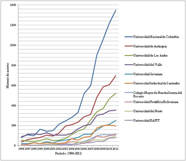 Producción de las diez universidades acreditadas con mayor producción de documentos durante el período 1996-2012