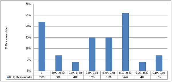 Porcentaje de universidades acreditadas colombianas ubicadas en los intervalos del índice de eficiencia