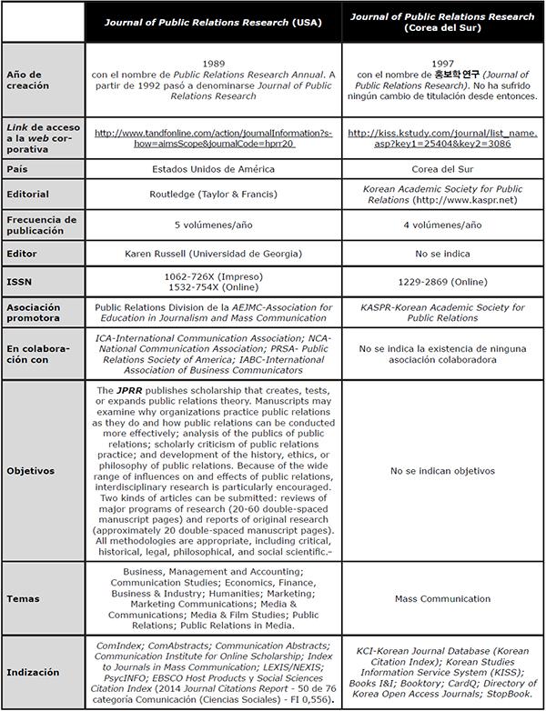 Comparativa de las características editoriales de la revista Journal of Public Relations Research (USA) y de la revista Journal of Public Relations Research (Corea del Sur)