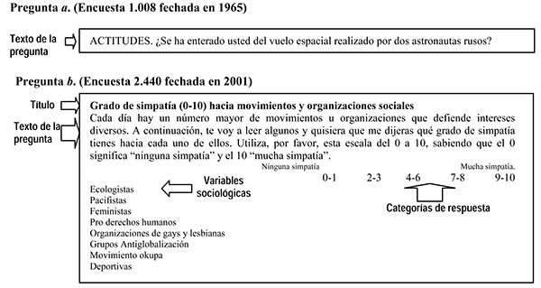 Dos preguntas modelo con niveles de estructuración diferentes