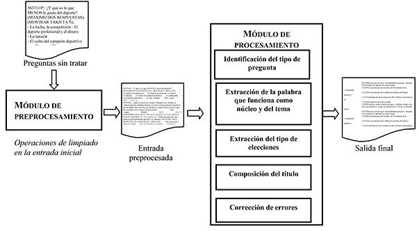 Esquema de la metodología