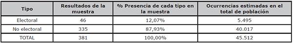 Estimación del número total de preguntas electorales en la población entera