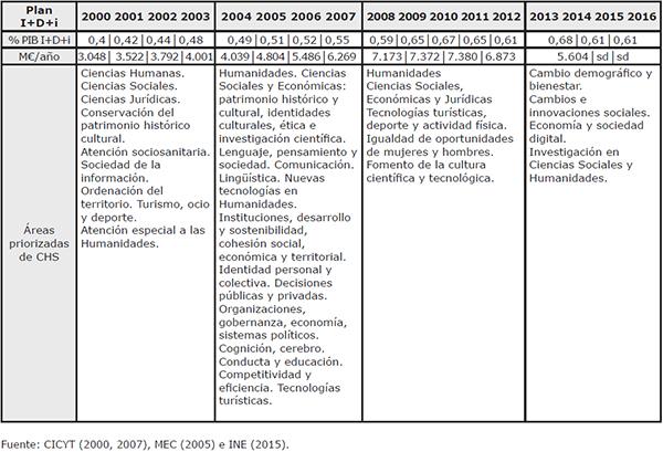 Presencia de las Humanidades y Sociales en los Planes Nacionales I+D+i del 2000 al 2015