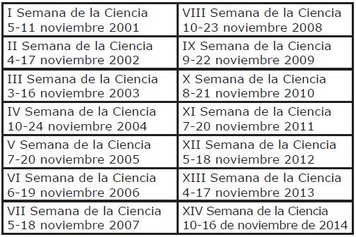 Fechas de referencia de las semanas de la ciencia en la Comunidad de Madrid