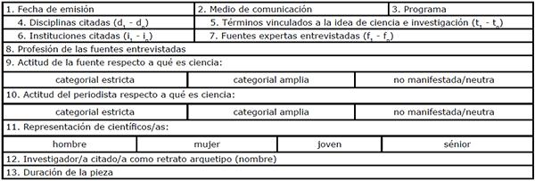 Etiquetas de la base de datos estadística correspondientes a las variables independientes (1-3) y dependientes (4-13) que describen cada pieza informativa