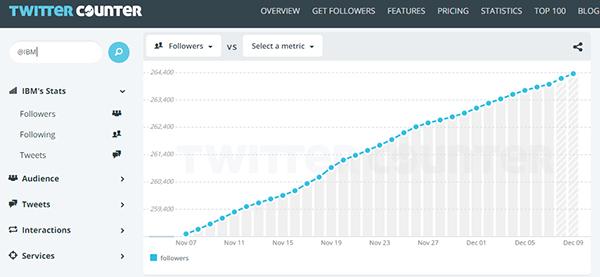 Evolución del número de followers para la cuenta oficial de IBM (7 noviembre – 7 de diciembre de 2015)