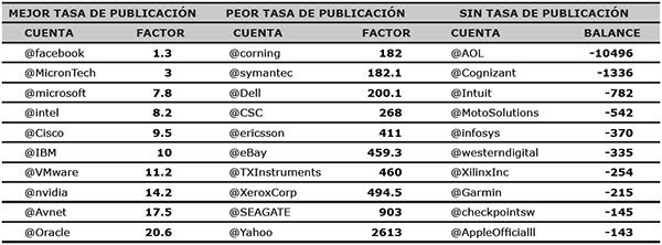 Tasa de Tweets emitidos en función de Tweets recibidos